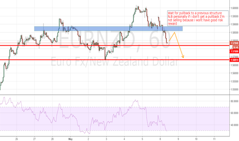 EURNZD: possible sell setup