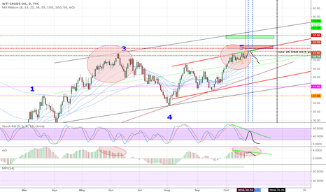 USOIL: one more spurt for oil before pullback?