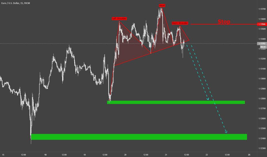 EURUSD: EURUSD / m15 / Technical Chart