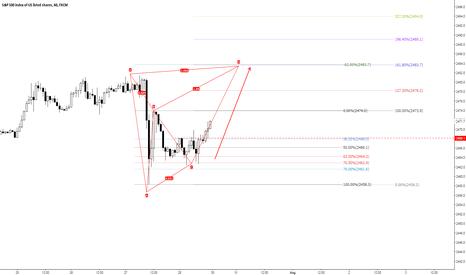 SPX500: SPX 4HR chart