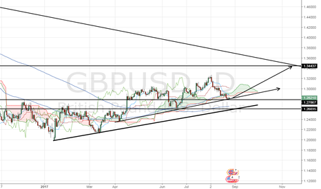GBPUSD: GBPUSD long target 1.34