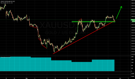 XAUUSD: GOLD LONG: Trendline, previous resistance zone