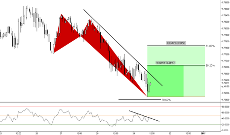 "GBPNZD: (1h) Bullish Butterfly @ the ""end of structure"" ?"