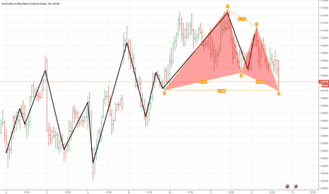 AUDNZD: audnzd.1h.gartley