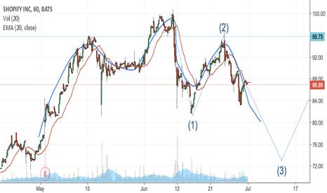 SHOP: SHOP head/shoulders formation in possible wave 3