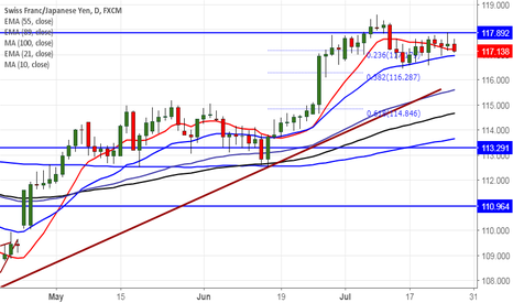 CHFJPY: CHF/JPY upside capped by 61.8% fibo, good to sell on rallies