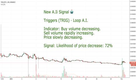 TRIGBTC: CoinLoop AI Signal: Triggers (TRIG) - SELL