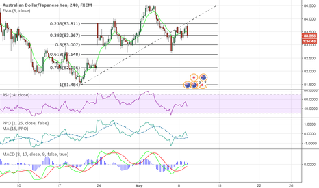 AUDJPY: AUDJPY Bearish Head and Shoulders formation
