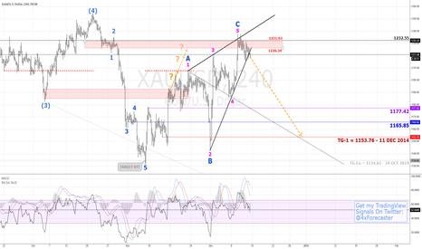 XAUUSD: High-Prob Decline To Wolfe 1-4 TP Line | $XAU $XAG $Gold #forex