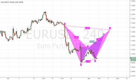 EURUSD: Potential Bullish Pattern on EURUSD