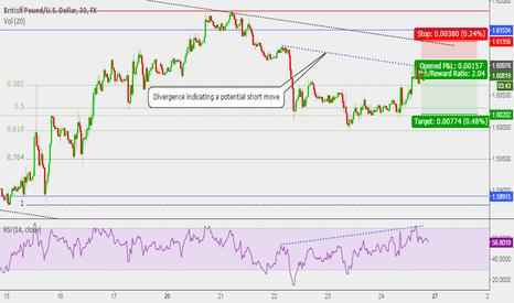 GBPUSD: Short term divergence