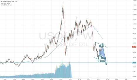 USOIL: Long Term