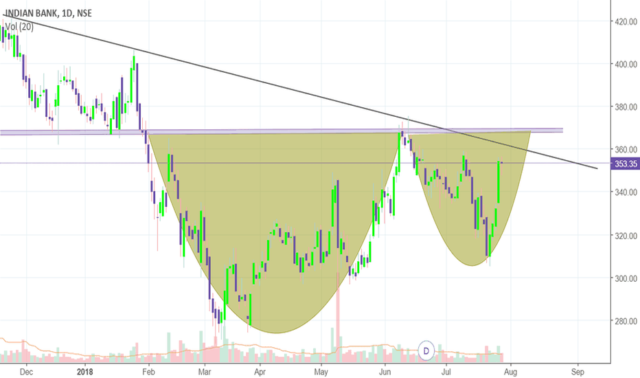 INDIANB: Cup and handle formation