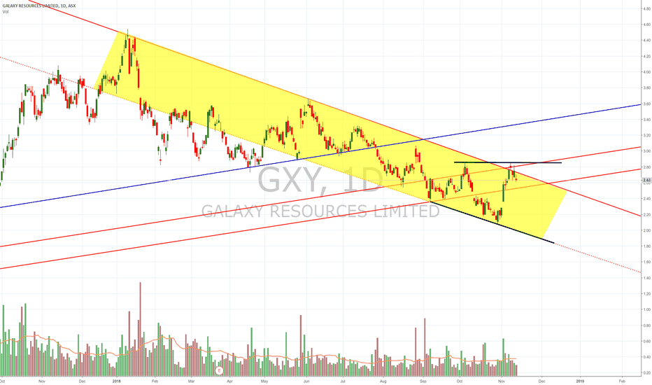 GXY: $GXY Double Top / Broadening wedge
