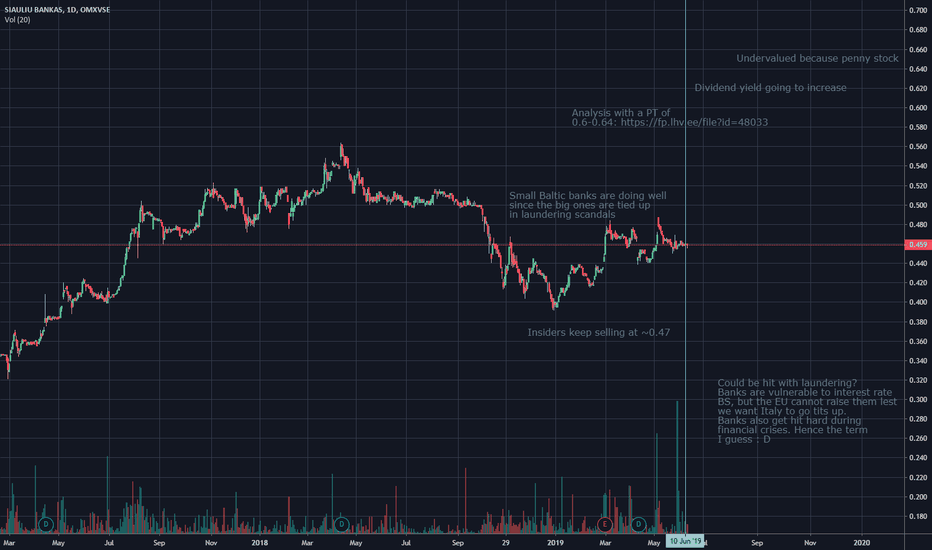 Stock Trading Ideas and Overview — Lithuania — TradingView