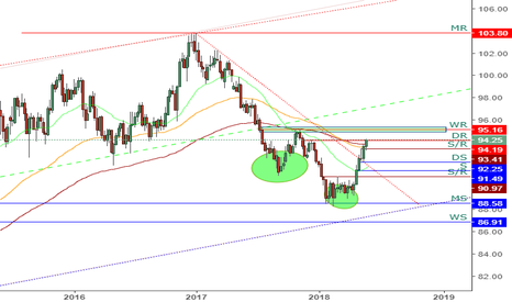 DXY: DXY - Weekly Chart Analysis