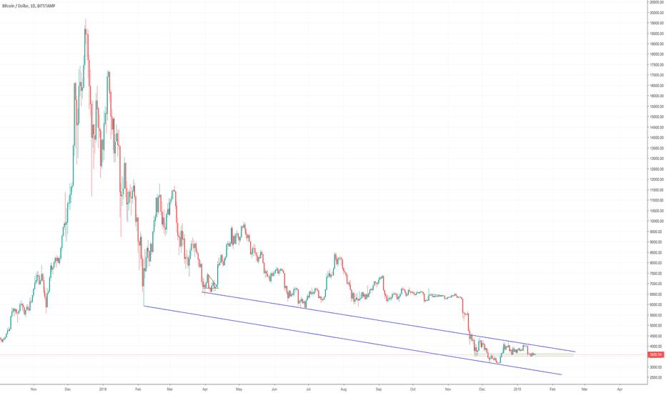 BTCUSD: Bitcoin Daily Update (day 307)