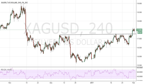 XAGUSD: XAGUSD - Bottom in place