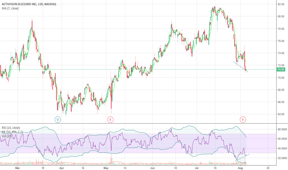 ATVI: Solid earnings and RSI/Price Divergence. Big move coming?