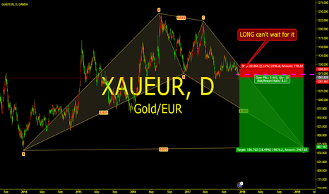 XAUEUR: LONG can't wait for it