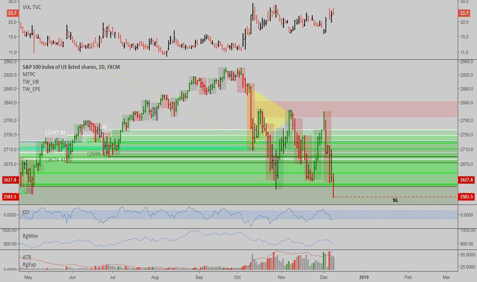 SPX500: SPX500: Market bottomed here...