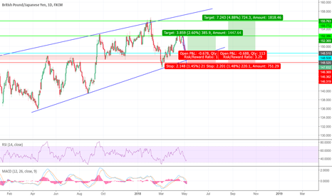 GBPJPY: LONG - Multi Month Swing trade - GBPJPY
