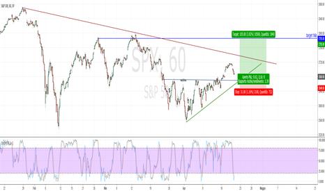 SPX: Long S&P 2680