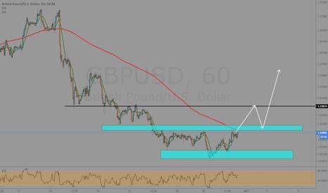 GBPUSD: GBP+USD