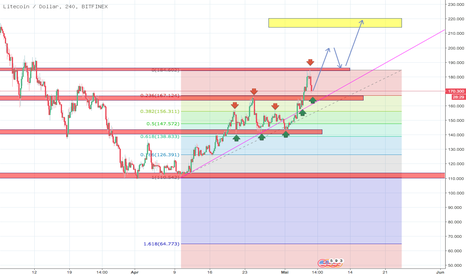 LTCUSD: Litecoin/usd buy