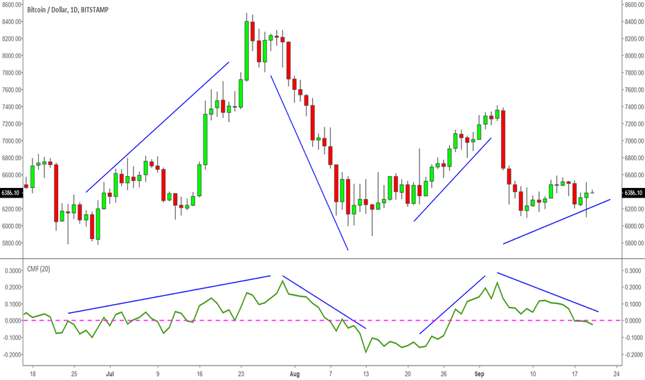 BTCUSD: BTC - Price is rising but money flow is falling