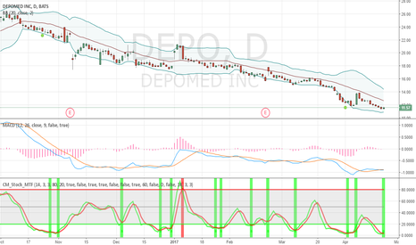 DEPO: DEPO oversold
