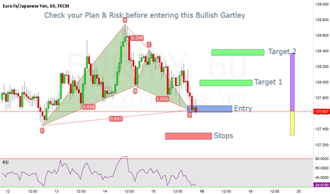 EURJPY: Bullish Gartley EURJPY, Go Long if your plan suits this trade