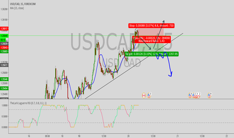 USDCAD: USD/CAD short-Long
