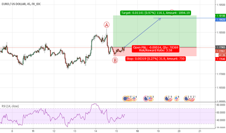 EURUSD: i feel that's use to repeat wave