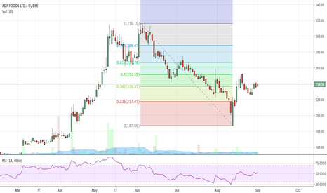 ADFFOODS: ADF Foods Long