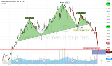 AAL: American Airlines Group - Head & Shoulders Bounce
