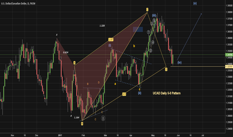 USDCAD: Going long with the Dollar