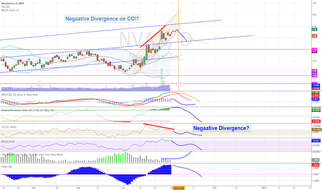 NVAX: Nvax - Negative divergence on CCI