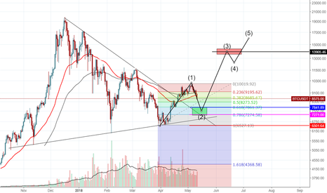 BTCUSDT: Bitcoin positions for this month