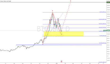 BTCUSD: BITCOIN  RESTORE THE RACE