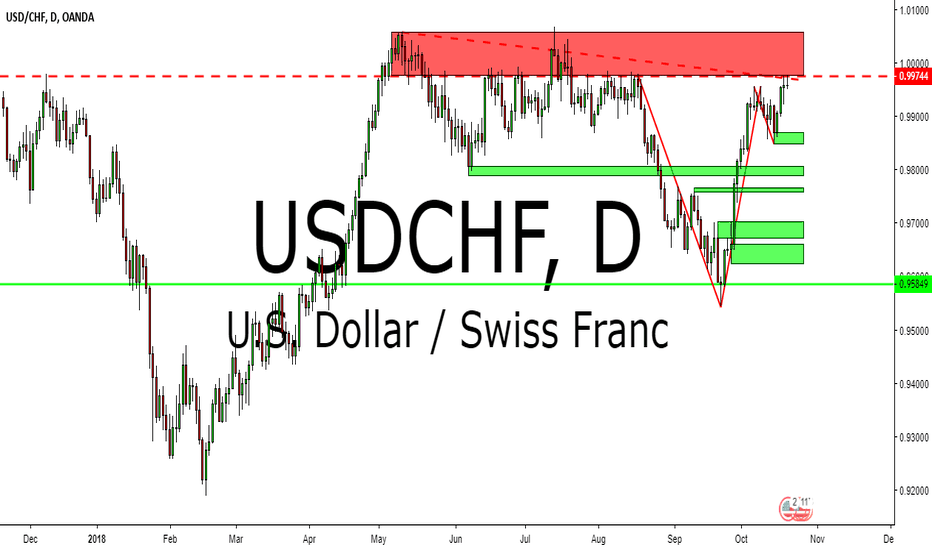 USDCHF: USDCHF TECHNICAL ANALYSIS 22-26 OCTOBER 2018
