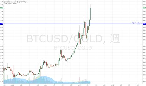 BTCUSD/GOLD: BTC/GOLD 大幅高続くも・・・