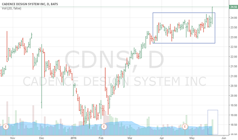 CDNS: CDNS broke to a new high on high volume