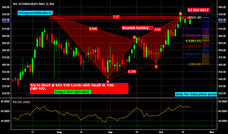 HCLTECH: HCL Tech Bearish Gartley