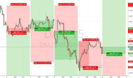 DAX: DAX Handelssystem - Long