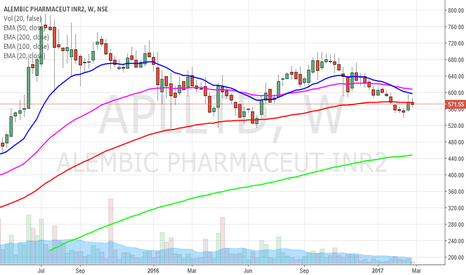 APLLTD: Alembic Pharmaceuticals bottoms out