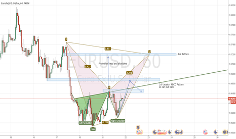 EURUSD: Eurusd h1  Probably Bat pattern + Head and Shoulders Projection