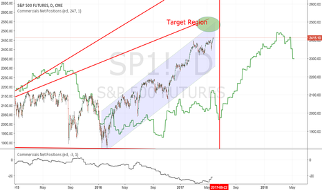 SP1!: S&P 500 : View on McClellan ED Liquidity indicator