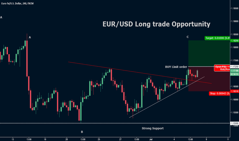 EURUSD: EUR/USD  Long trade opportunity