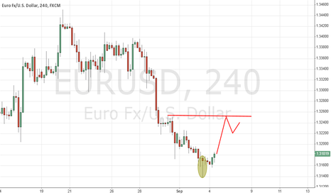 EURUSD: EUR USD Bullish 1.3250